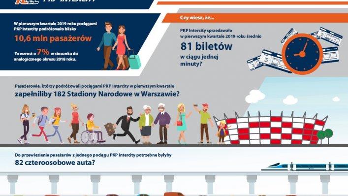 10 mln pasażerów zaledwie w I kwartale! – PKP Intercity ogłasza wyniki
